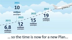 Passenger forecast to 2045